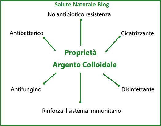 Argento Colloidale proprietà
